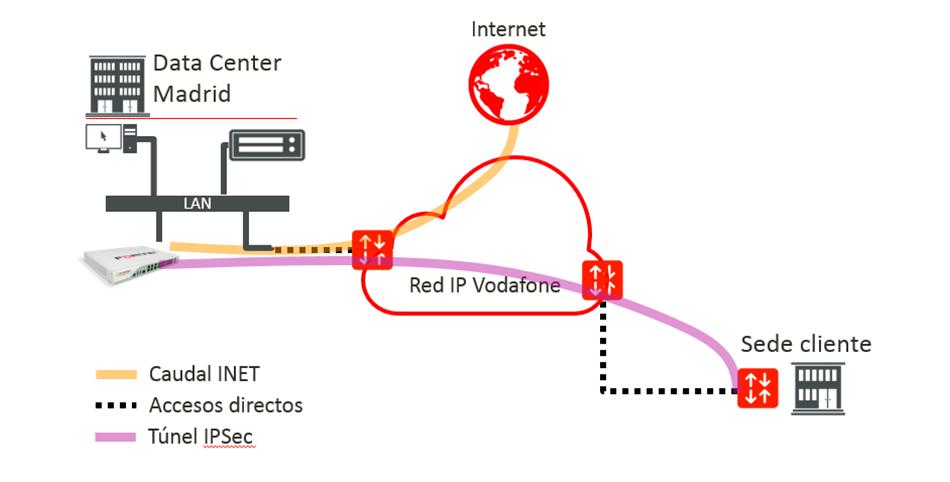 Tráfico Limpio Internet