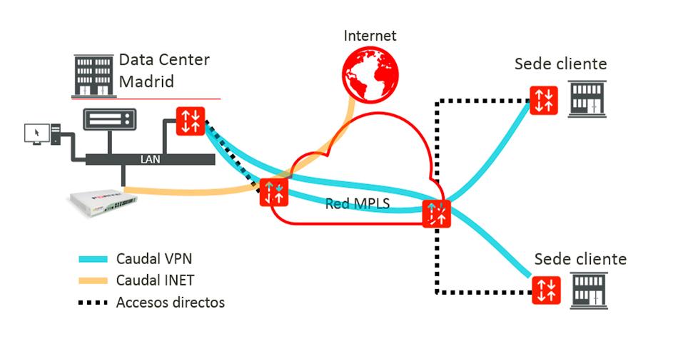 Tráfico Limpio VPN