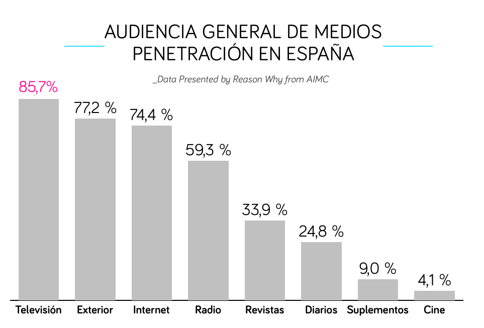 Penetración de los medios en España 2017